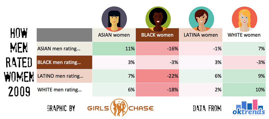 race and dating preferences