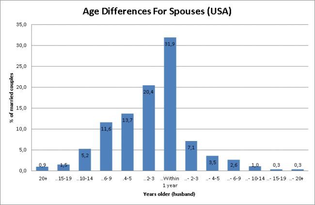 age differences for USA spouses