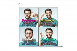 learner motivation profile quadrant